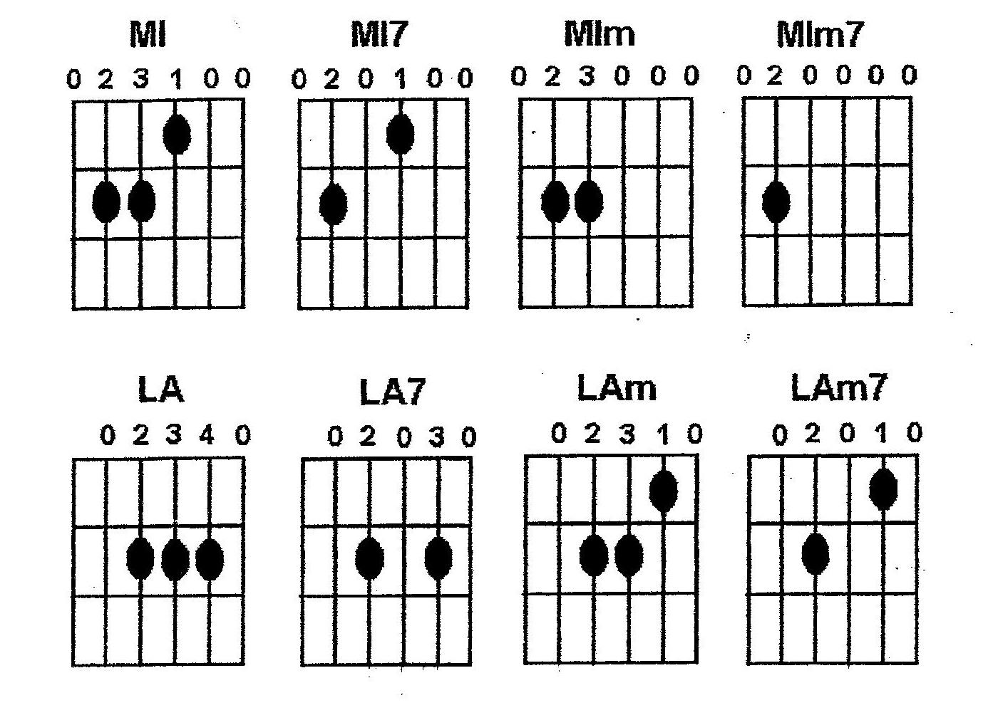 partition guitare avec position doigts